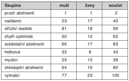 Přitažlivost typů abstinentů pro muže a ženy léčené pro návykovou nemoc (celkem 161 osob, z toho 119 mužů a 49 žen)