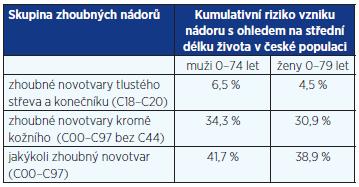 Kumulativní riziko vzniku nádorového onemocnění v české populaci v období 2006–2010