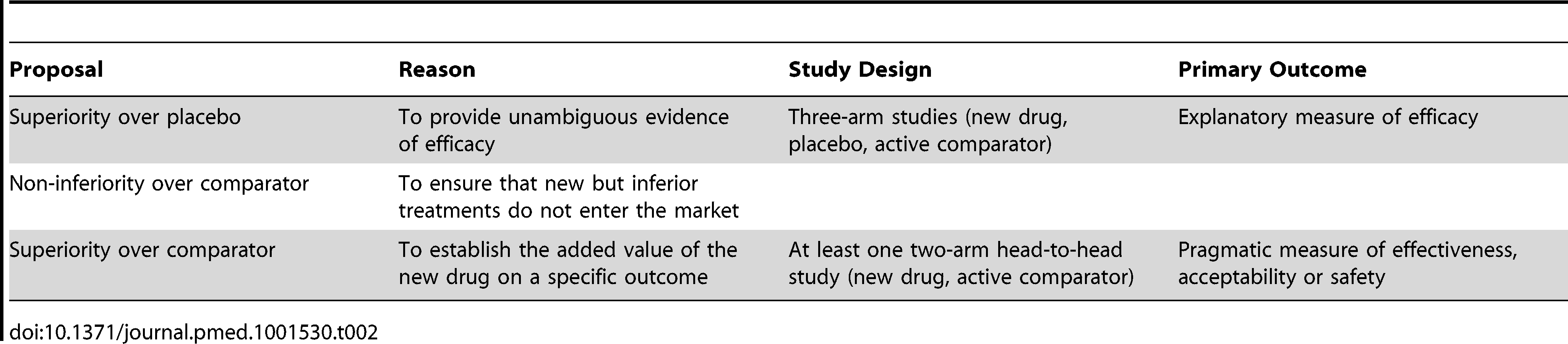 Summary of the main features of suggested EMA rules that should govern the approval of new medicines for disorders where effective medicines are already in use.