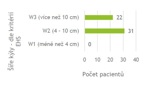Šířka branky defektu ve stěně břišní<br> Graph 4: The width of hernia