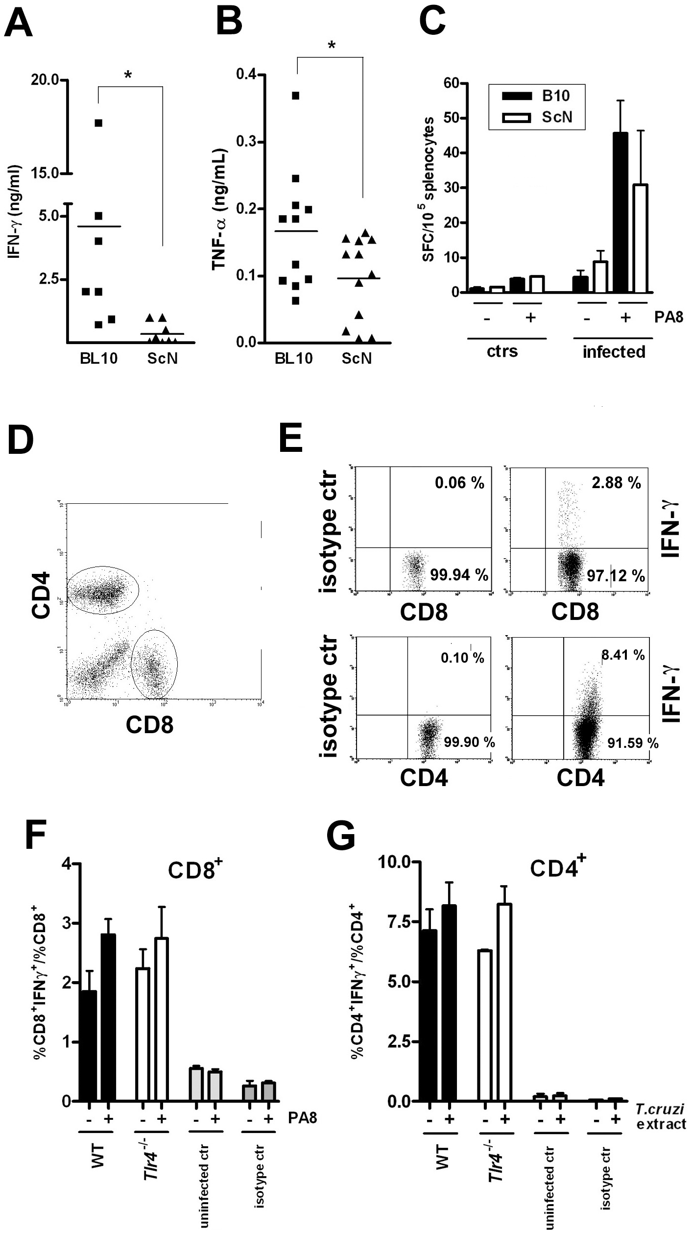 Preserved IFN-γ-producing CD8<sup>+</sup>and CD4<sup>+</sup> T cell frequencies but reduced total IFN-γ and TNF-α levels in infected <i>Tlr4<sup>−/−</sup></i> mice.