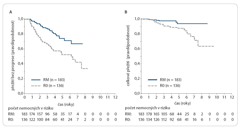 Pravděpodobnost přežití bez progrese (PFS) a celkového přežití (OS) u nemocných léčených udržovacím rituximabem a u nemocných sledovaných [36].