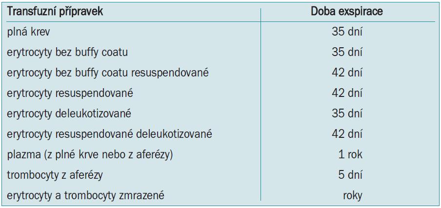 Exspirace autologních transfuzních přípravků.