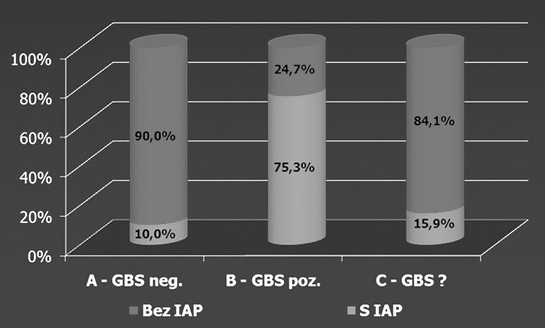 Frekvencia IAP v skupinách