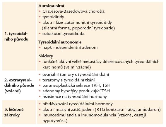 Tab. 5.1. Nejdůležitější formy tyreotoxikózy v graviditě.