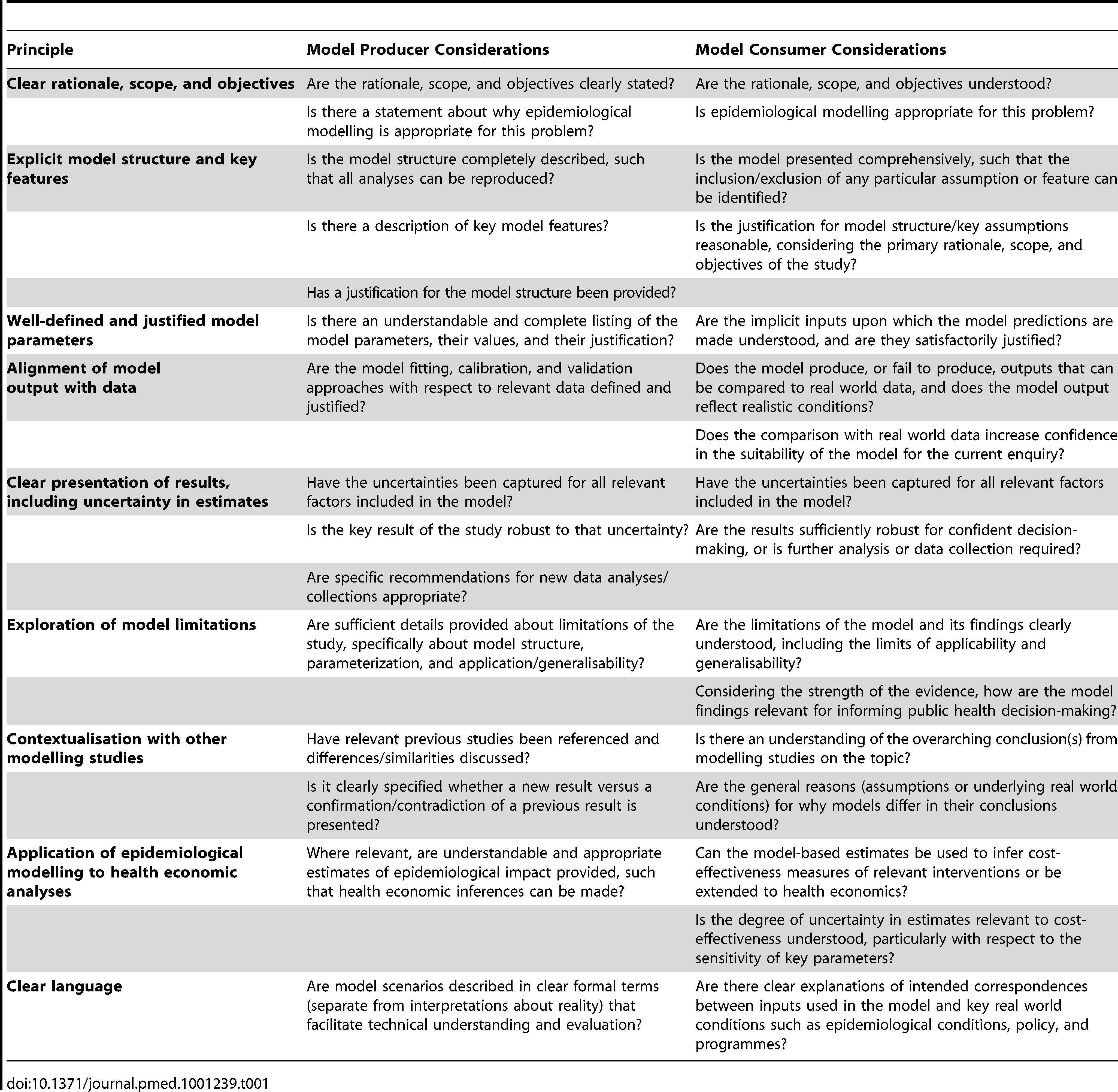 Summary of principles of good HIV epidemiology modelling.