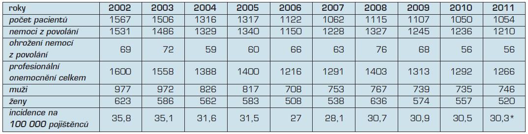 Profesionální onemocnění hlášená v České republice v letech 2002–2011