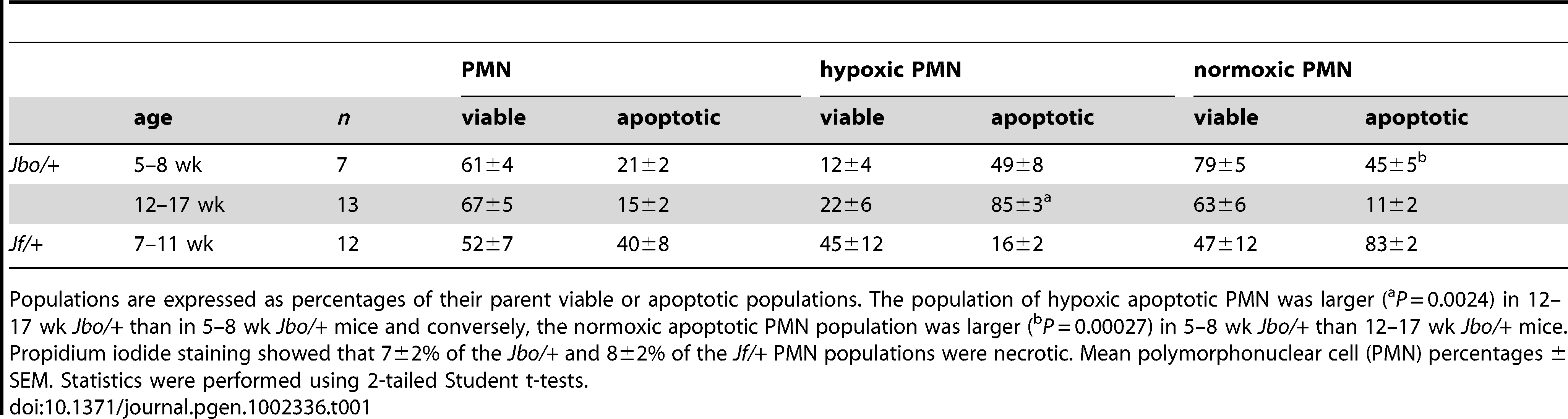 Viable and apoptotic PMN populations in bulla fluids of <i>Jbo/+</i> and <i>Jf/+</i> mice are hypoxic.
