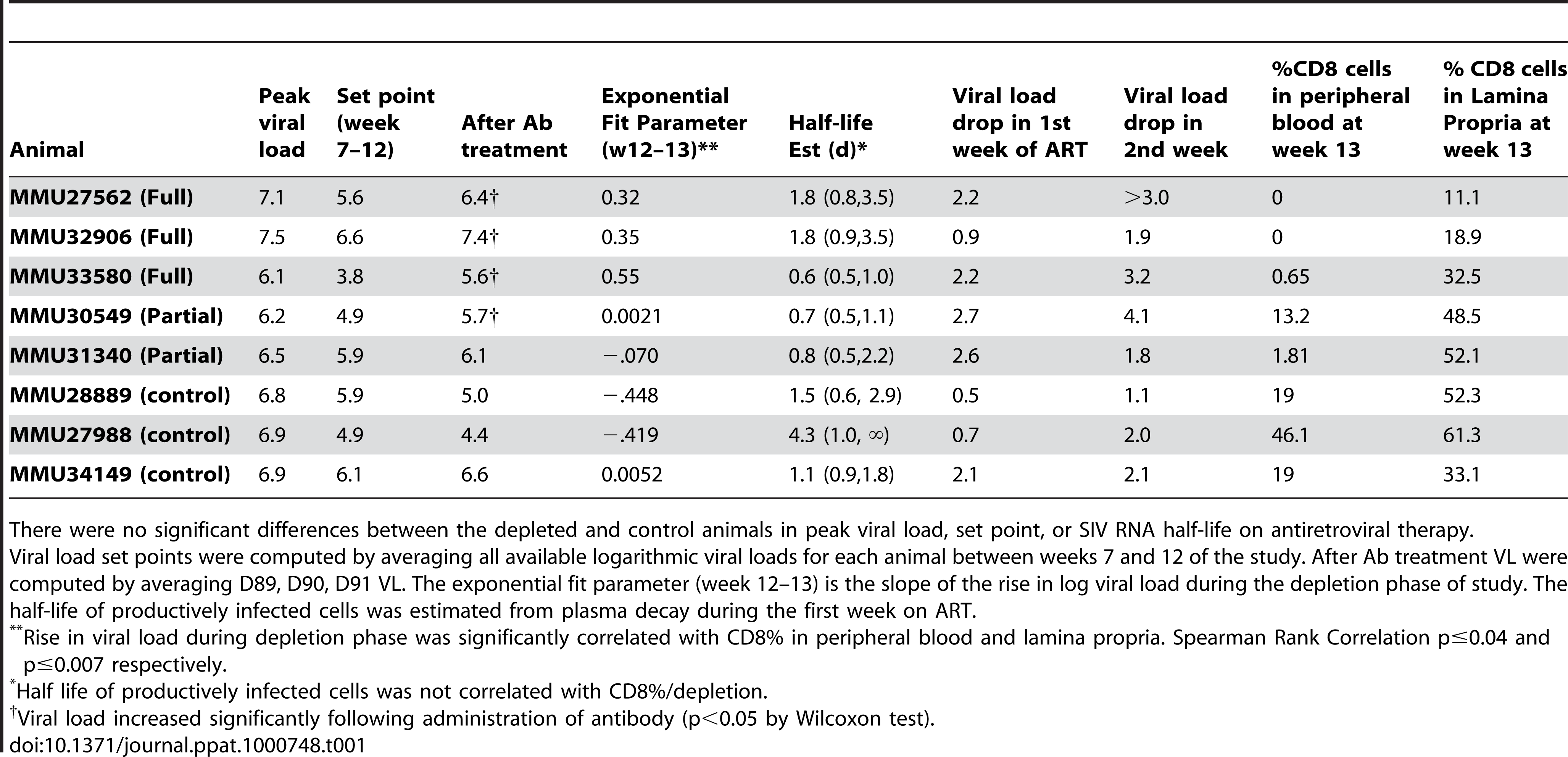 Summary of viral load dynamics and correlation to CD8 T-cell depletion.