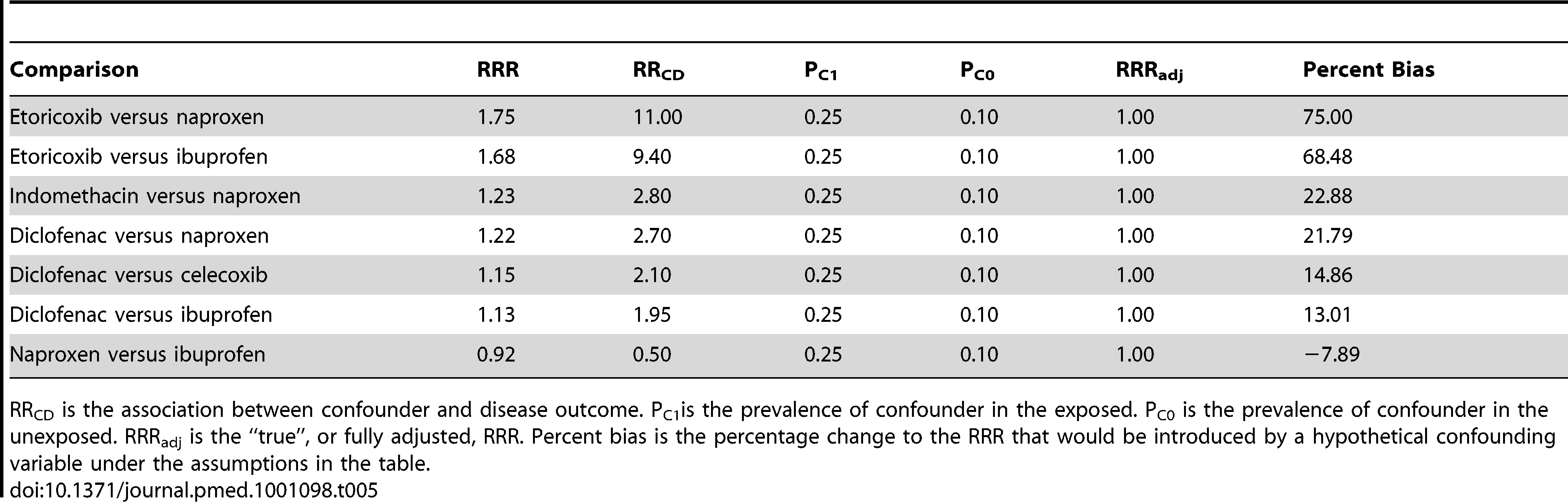 Results of sensitivity analyses on selected pair-wise comparisons.