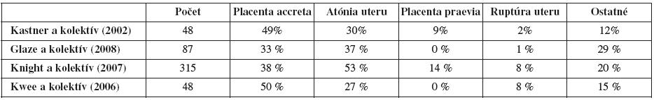 Indikácie peripartálnych hysterektómií [17]