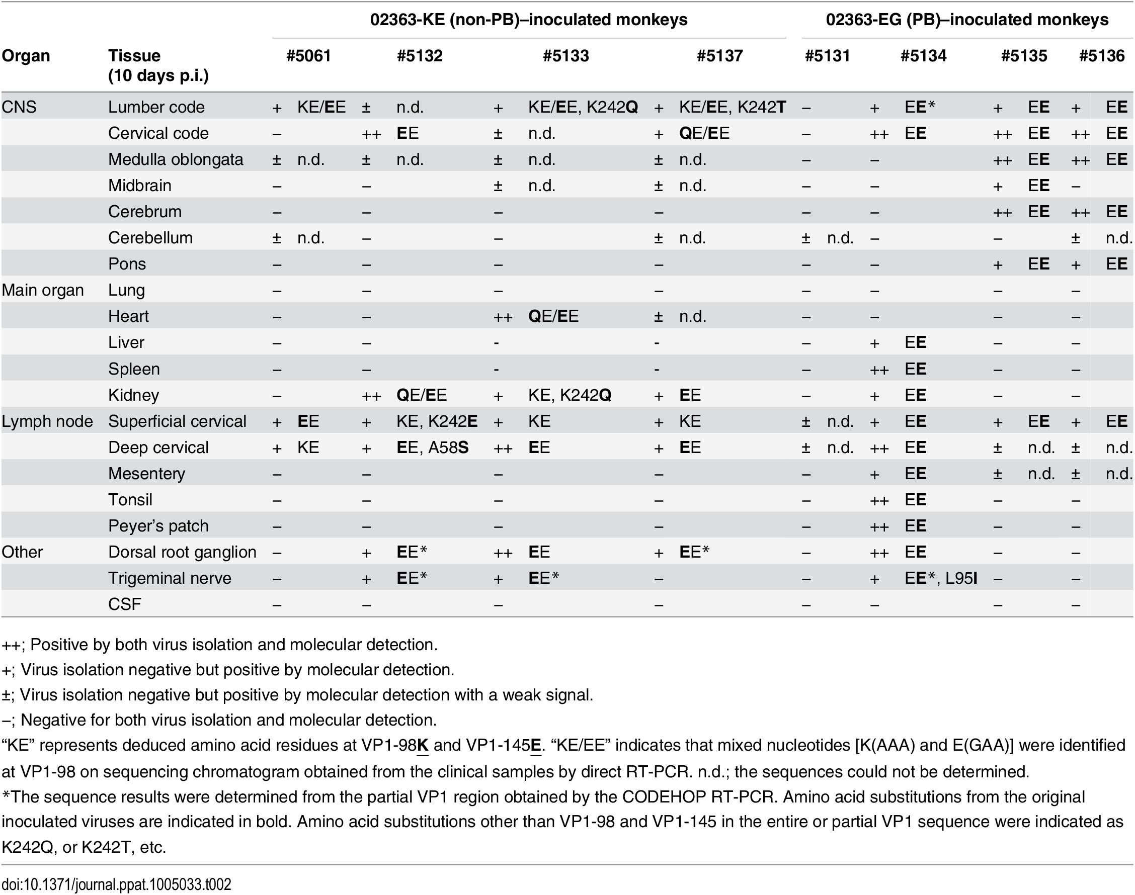 Amino acid residues at VP1-98 and VP1-145 of EV71 variants in postmortem tissue samples.