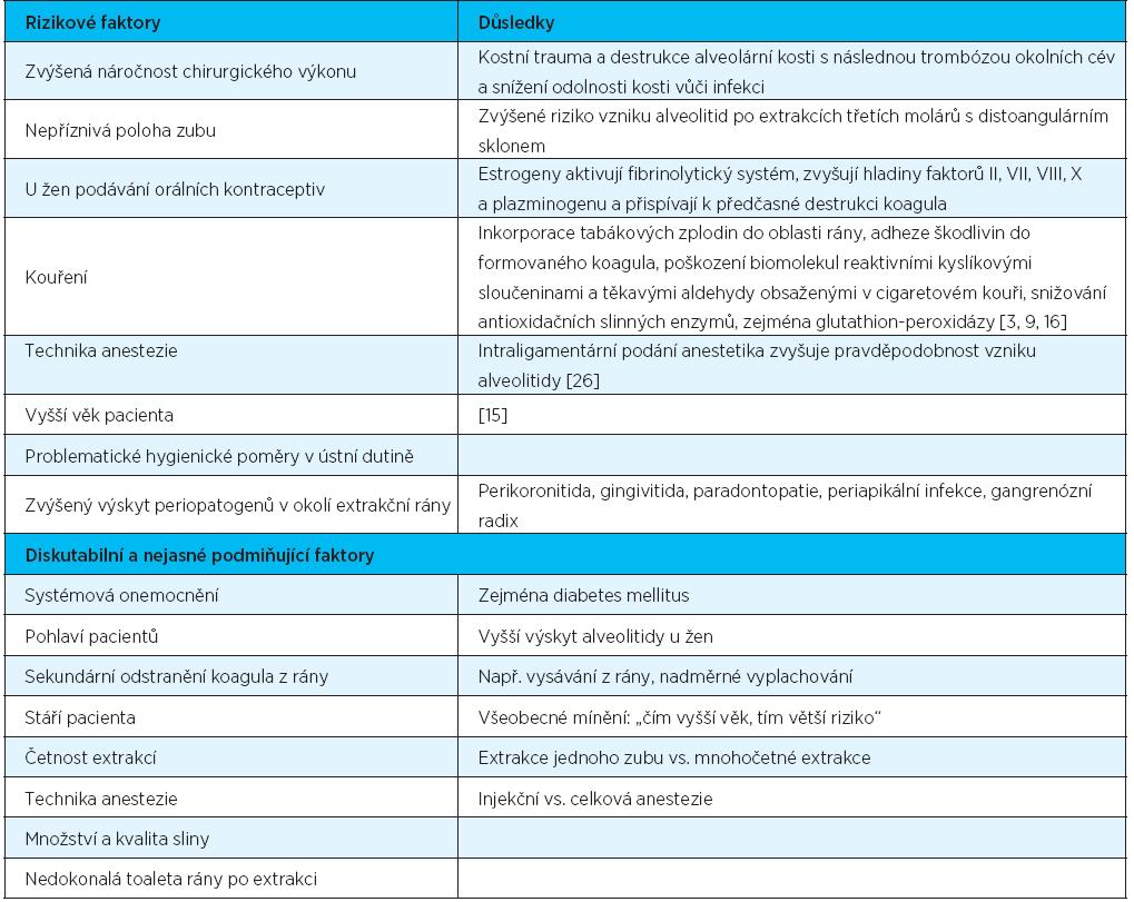 Rizikové faktory vzniku alveolitidy