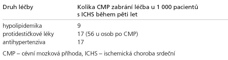 Srovnání efektivity léků v prevenci ischemických CMP [43].