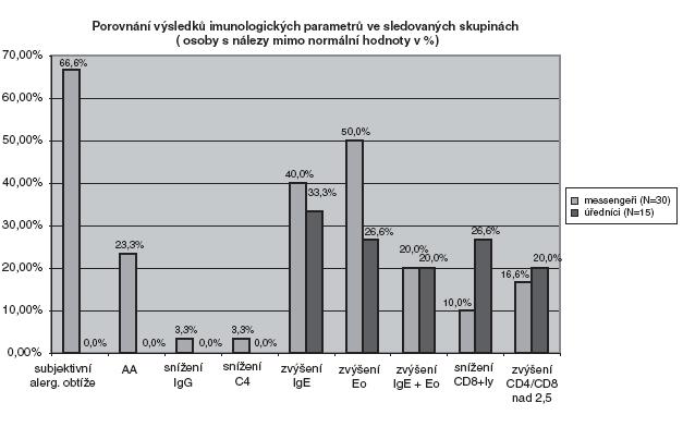 Porovnání vybraných imunologických parametrů ve sledovaných skupinách Vysvětlivky:  AA alergologická anamnéza (pozitivní) IgG imunoglobulin IgG C4 složka komplementového systému C4 IgE imunoglobulin IgE Eo eosinofilní leukocyty CD8+ CD8+ lymfocytární subpopulace CD4/CD8 poměr lymfocytárních subpopulací CD4+ a CD8+