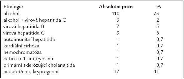 Etiologie jaterní cirhózy v našem souboru
