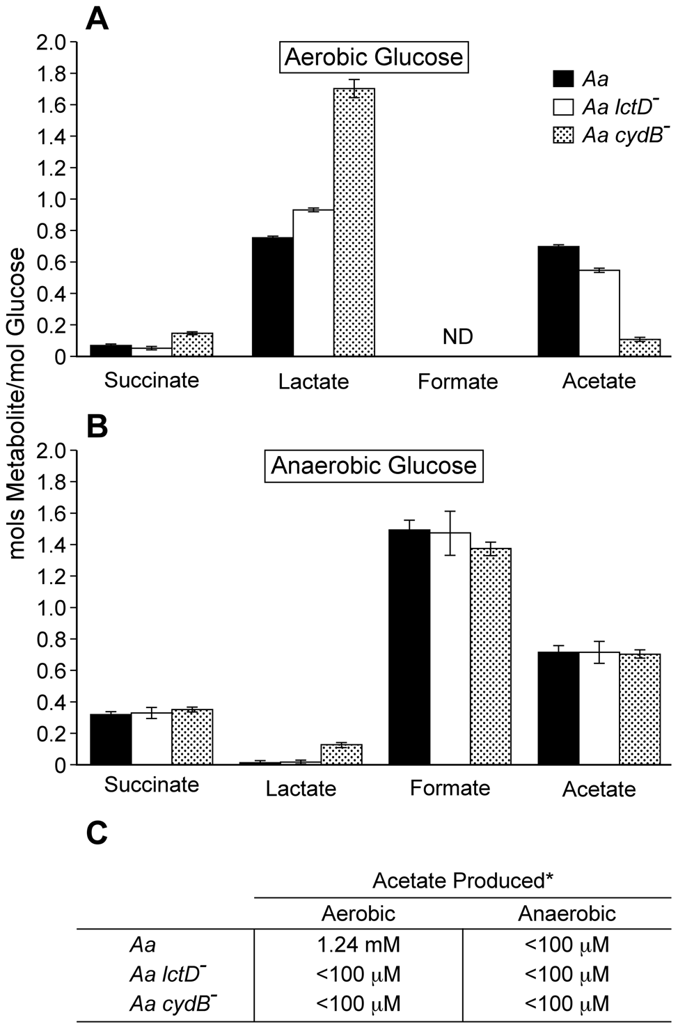 Aerobic and anaerobic metabolites produced by <i>A. actinomycetemcomitans</i>, <i>A. actinomycetemcomitans lctD</i><sup>-</sup> and <i>A. actinomycetemcomitans cydB</i><sup>-</sup>.