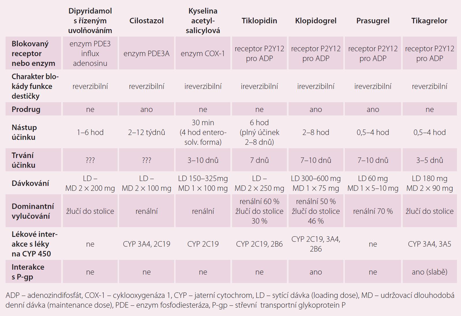 Základní farmakokinetické a farmakodynamické charakteristiky užívaných protidestičkových léků