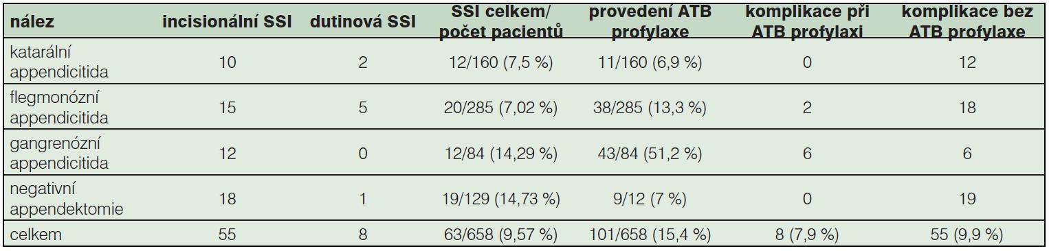 Tab. 4b: Výskyt infekčních komplikací (SSI) u jednotlivých typů appendicitidy a výskyt komplikací u nemocných s ATB profylaxí a nemocných, u kterých nebyla ATB profylakticky podána (2005–2010, N=658).