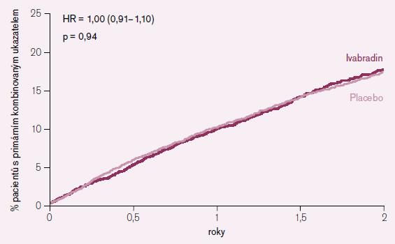 Vliv podávání ivabradinu na primární endpoint v celé populaci studie.