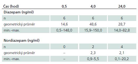 Koncentrace diazepamu a nordiazepamu po jednorázové nitrosvalové aplikaci 10 mg diazepamu.