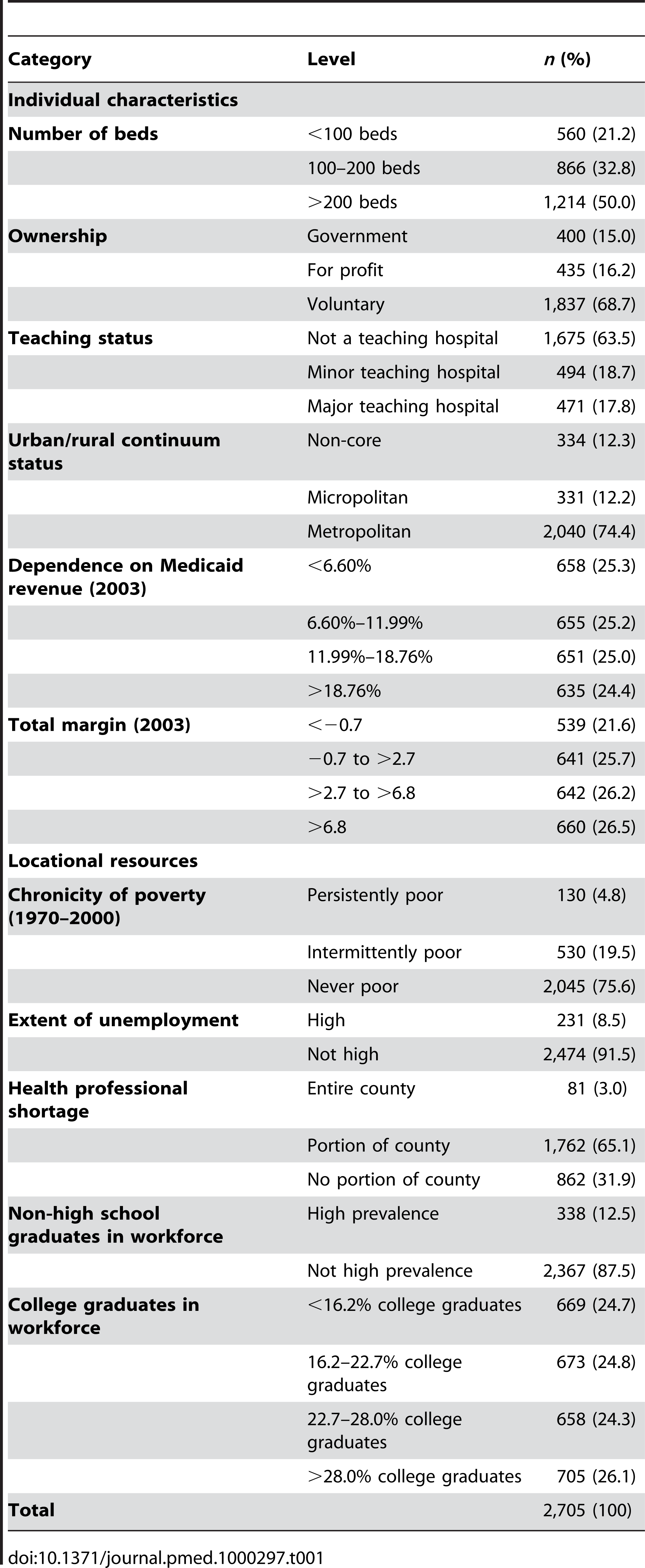 US hospitals reporting on all seven HQA measures from 2004 through 2007, according to individual characteristics and locational resource levels.