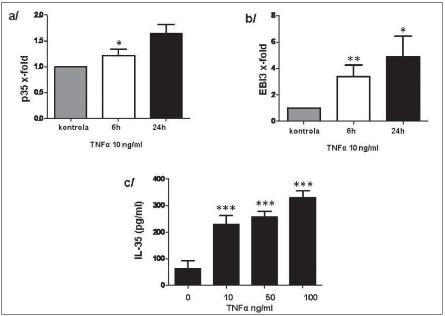 Exprese p35 (a) a EBI3 (b) na transkripční úrovni a uvolnění IL-35 do kultivačního média po stimulaci TNFα (c) u PBMC. * p < 0,05, ** p < 0,01, *** p < 0,001.