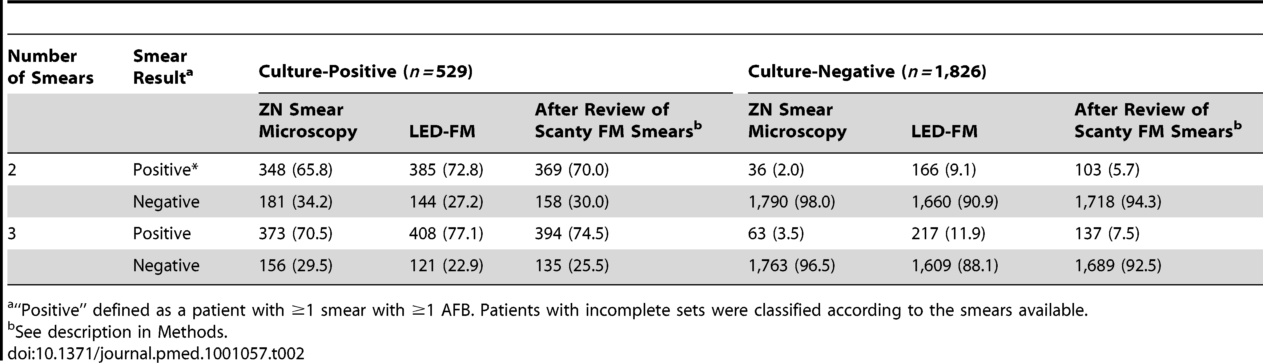 Sensitivity and specificity of using two or three ZN and LED-FM smears per patient.