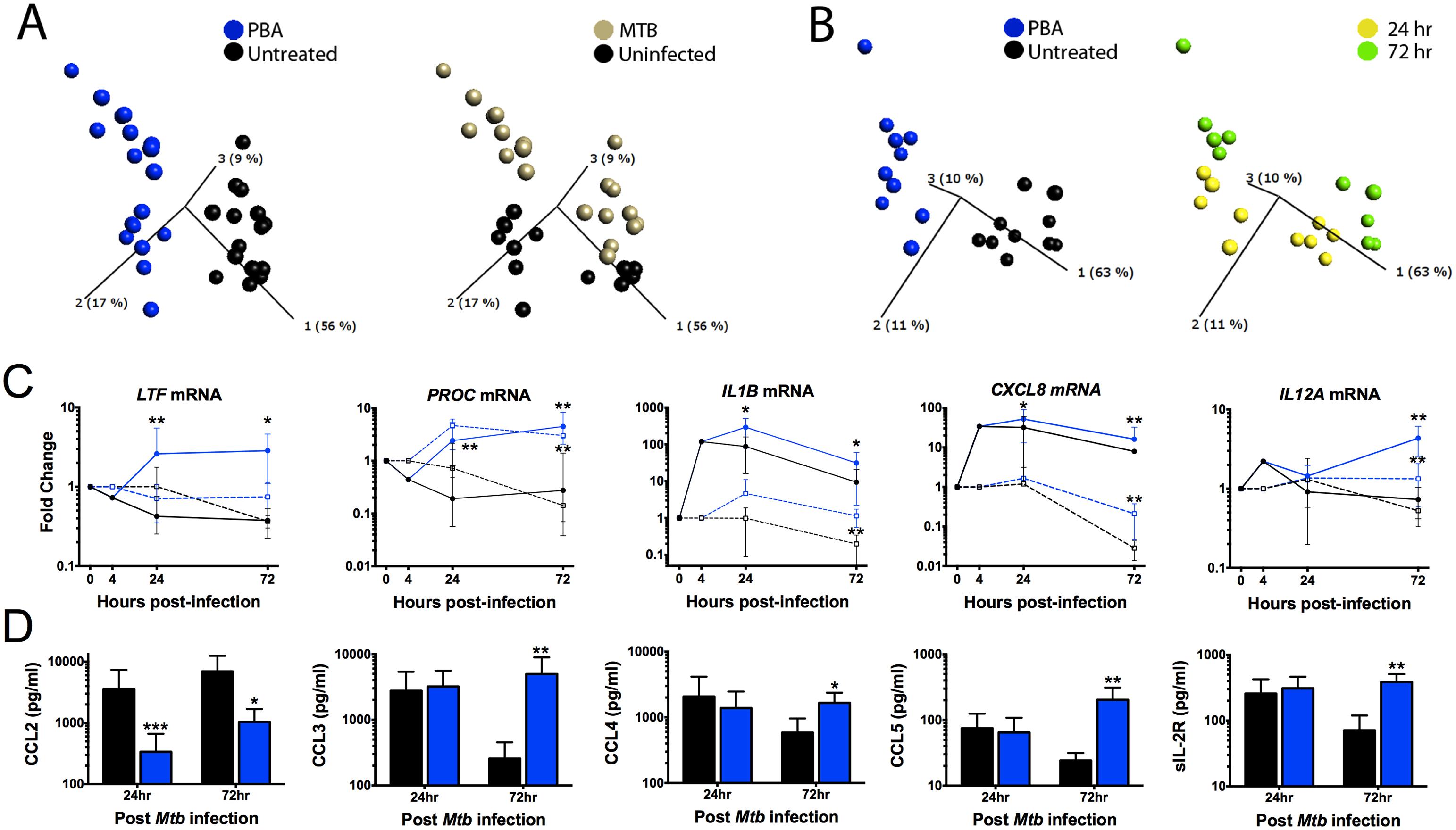 PBA modulates gene transcription by macrophages, irrespective of <i>Mtb</i> infection.