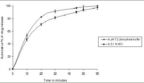 Fig. 7. In vitro dissolution profile of IBN-C1 in pH 7.2 phosphate buffer & 0.1 N HCl