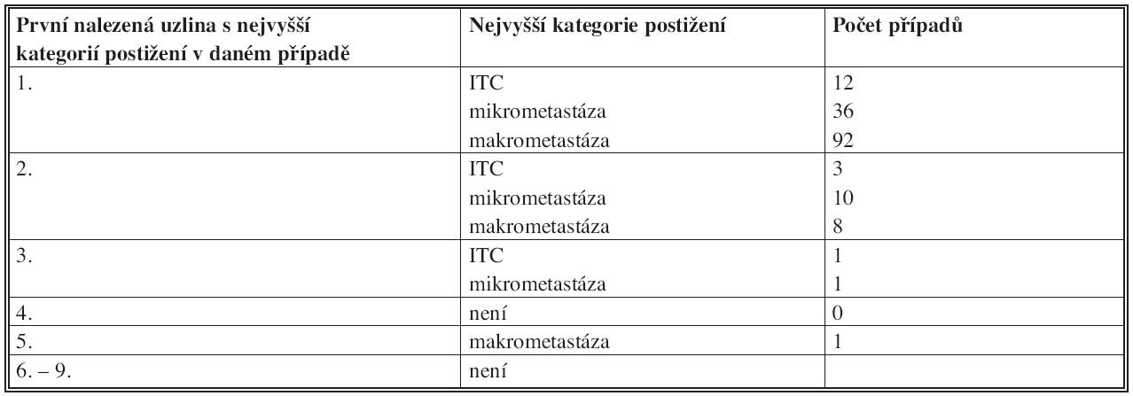 První odebraná uzlina definující stav sentinelových uzlin (jako celku) Tab. 3: Location of the first positive sentinel node in the order removed
