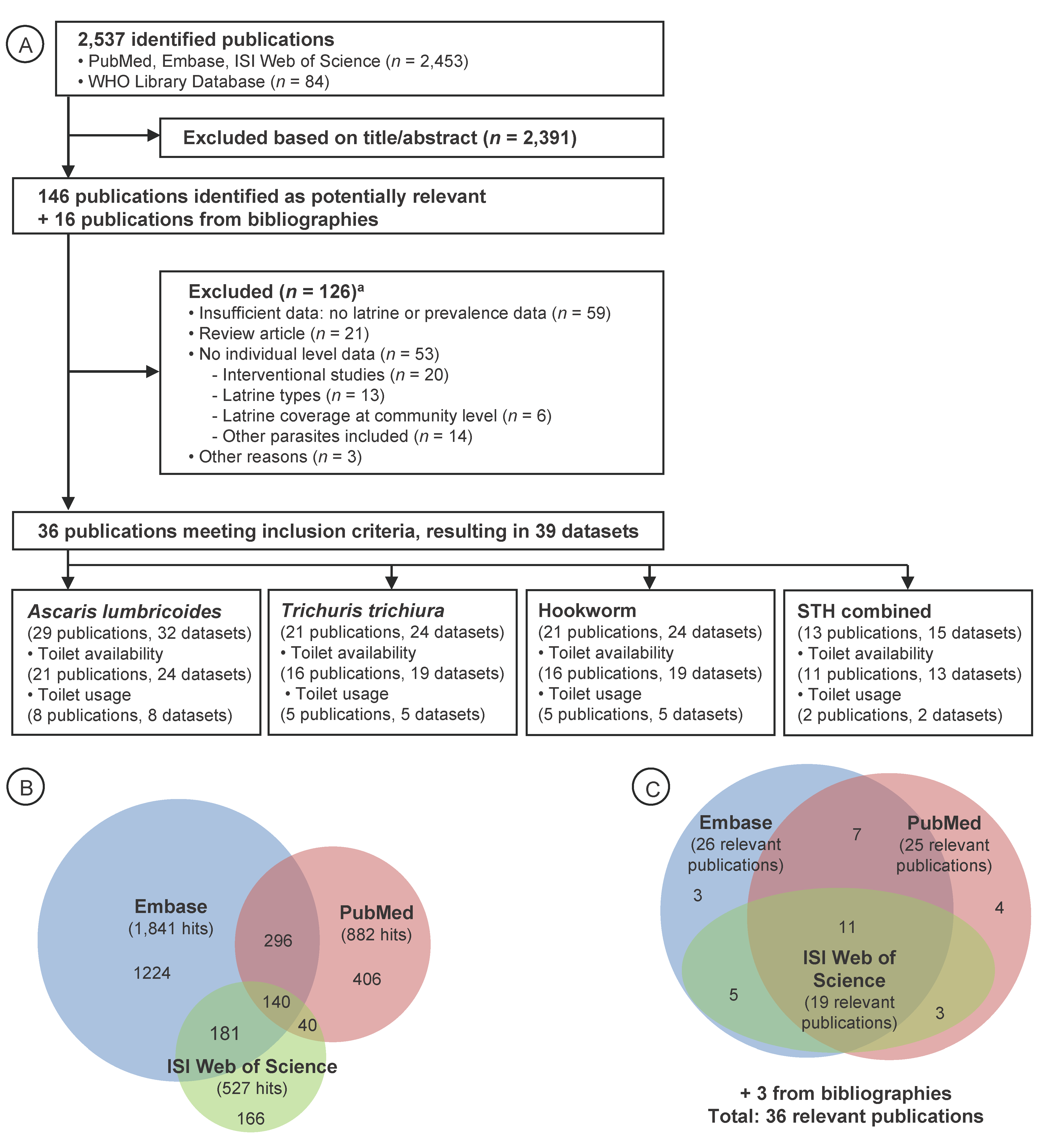 Flowchart visualizing the procedure for identifying relevant publications.