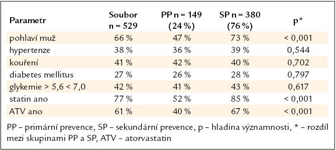 Četnost parametrů v celém souboru a ve skupinách primární a sekundární prevence.