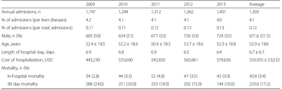 Annual incidence and demographic data of patients who were admitted with drug-induced liver injury (DILI) from 2009 to 2013 in Thailand