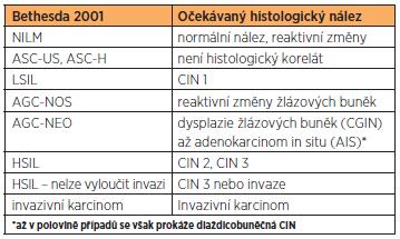 Korelace systému Bethesda a histologického nálezu