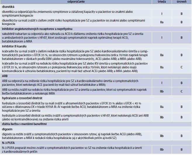 Tabuľka 18.8 | Ostatná farmakologická liečba odporúčaná u vybraných pacientov so symptomatickým (NYHA trieda II–IV) srdcovým zlyhávaním s redukovanou ejekčnou frakciou