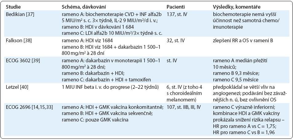 Přehled studií zabývajících se HDI v paliativní léčbě.