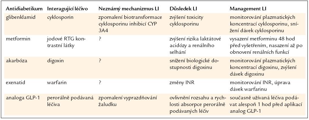 Další významné LI antidiabetik [9,14,16,17,32].
