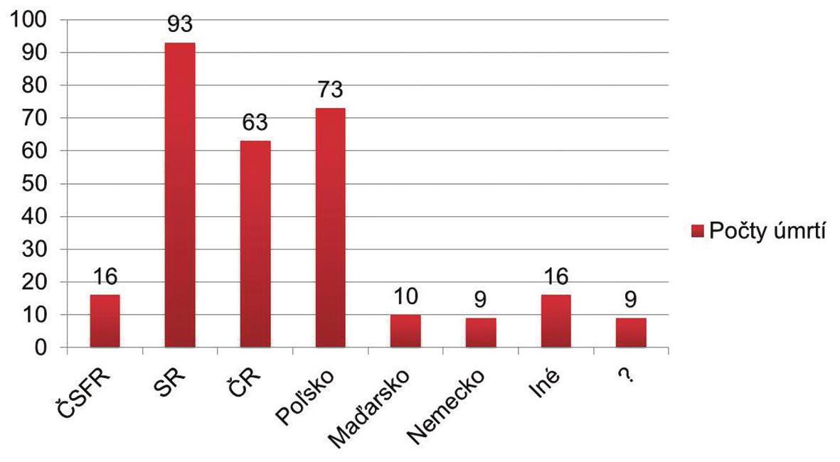 Počty úmrtí podľa štátnej príslušnosti (The number of deaths according to nationality of deceased people).