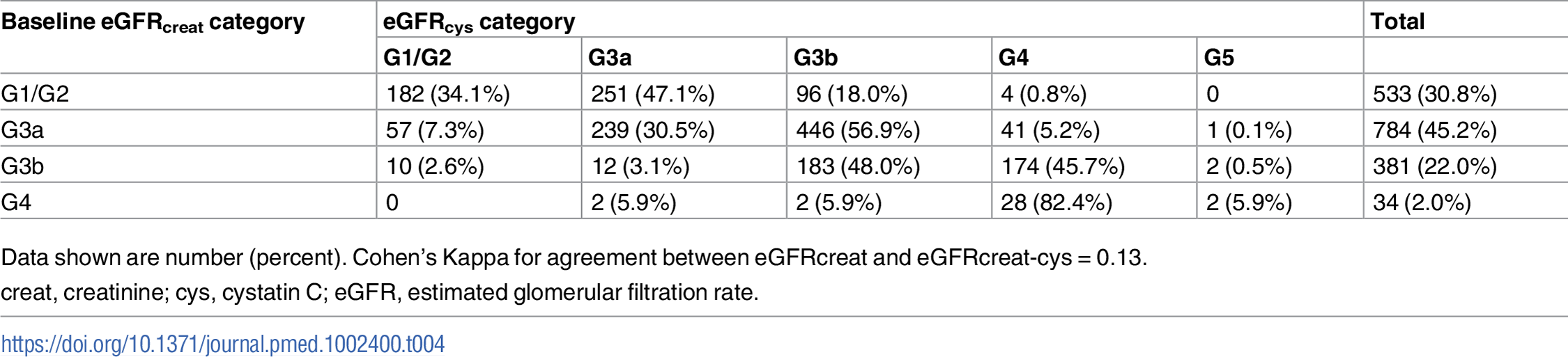 Baseline eGFRcreat category and reclassification using eGFRcys in all study participants.