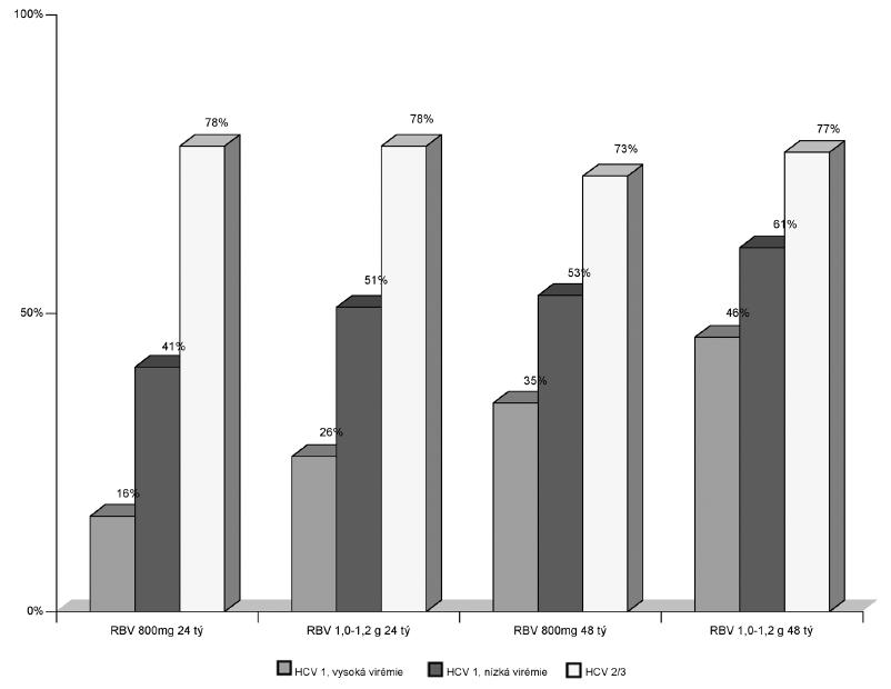 SVR při terapii peginterferonem alfa-2a (180 μg 1× týdně) a ribavirinem ve dvou různých dávkách po dobu 24 nebo 48 týdnů
