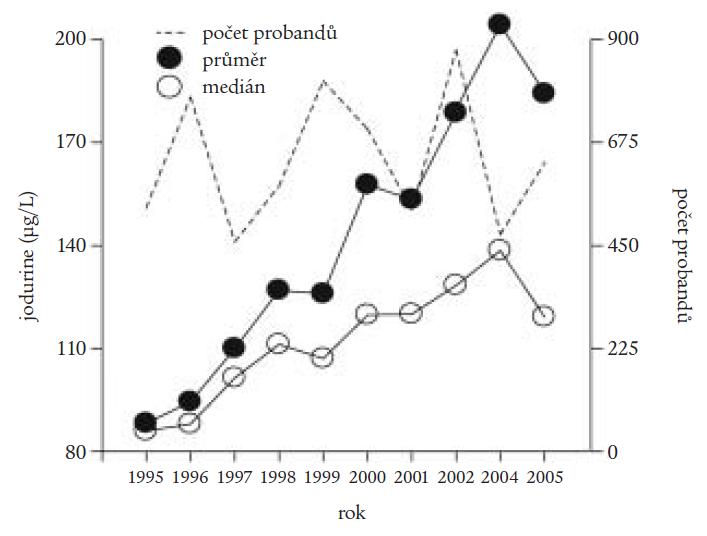 Vývoj průměrných hodnot a mediánů jodurie v jednotlivých letech, ve kterých byly prováděny populační studie o stavu zásobení jodu v různých oblastech České republiky.
