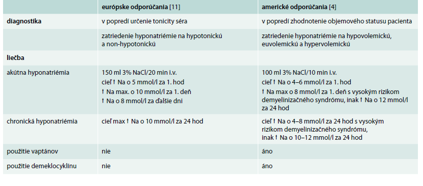 Rozdiely medzi americkými a európskymi algoritmami v diagnostike a v liečbe hyponatriémie