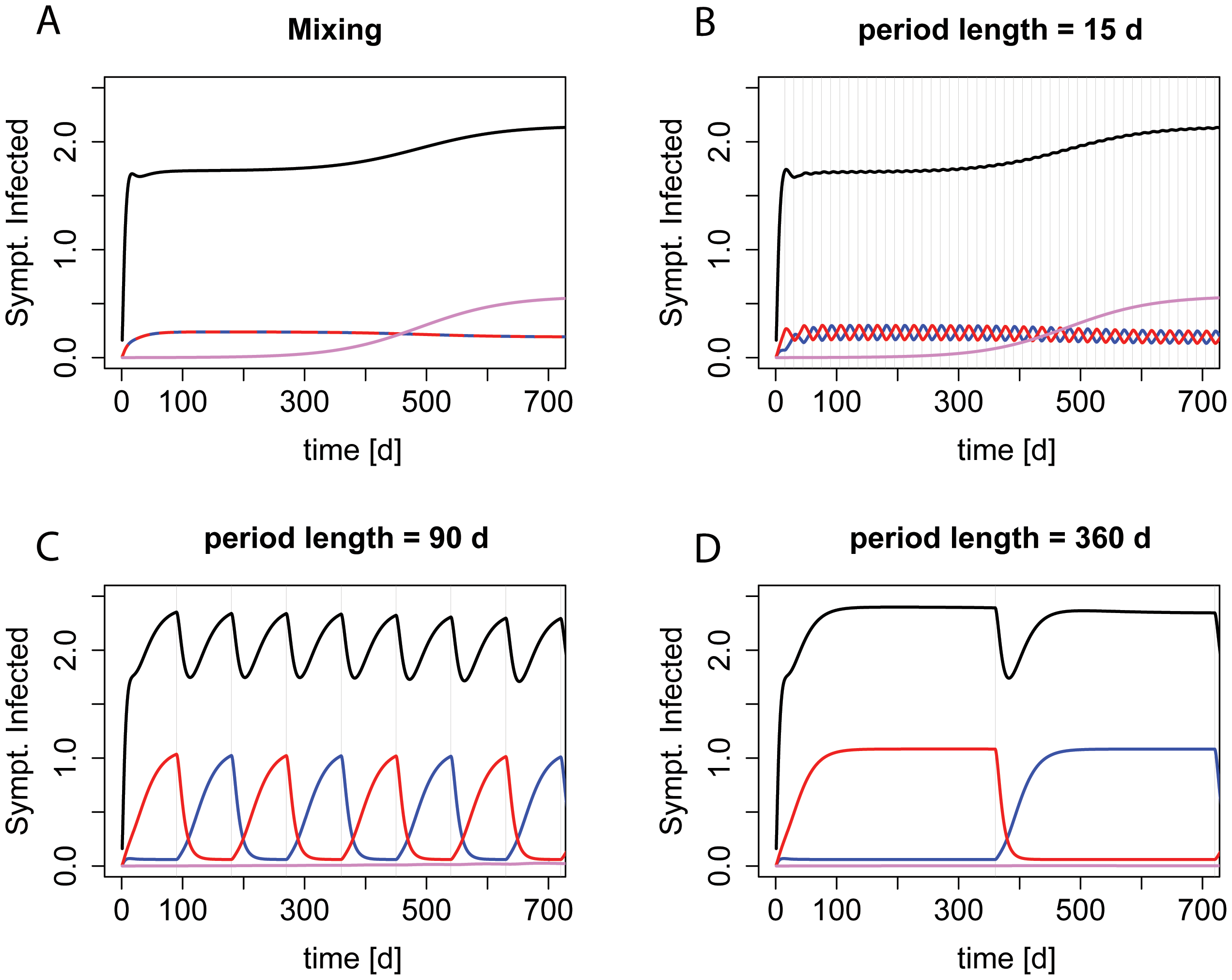 """Dynamics during """"adjustable mixing"""" and """"adjustable cycling"""" periods of different length."""