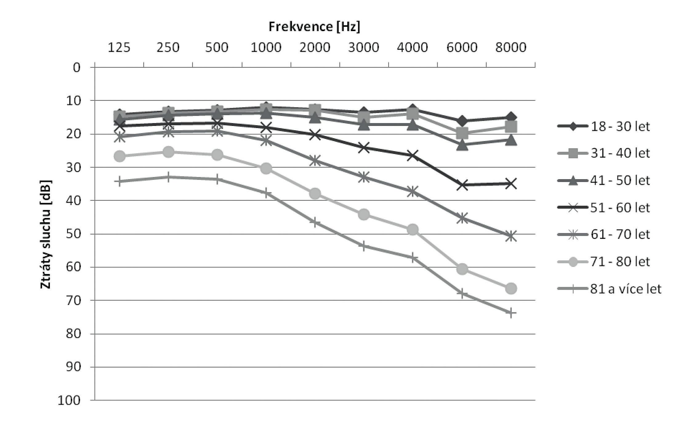 Průměrné ztráty sluchu žen v riziku hluku v pracovním prostředí