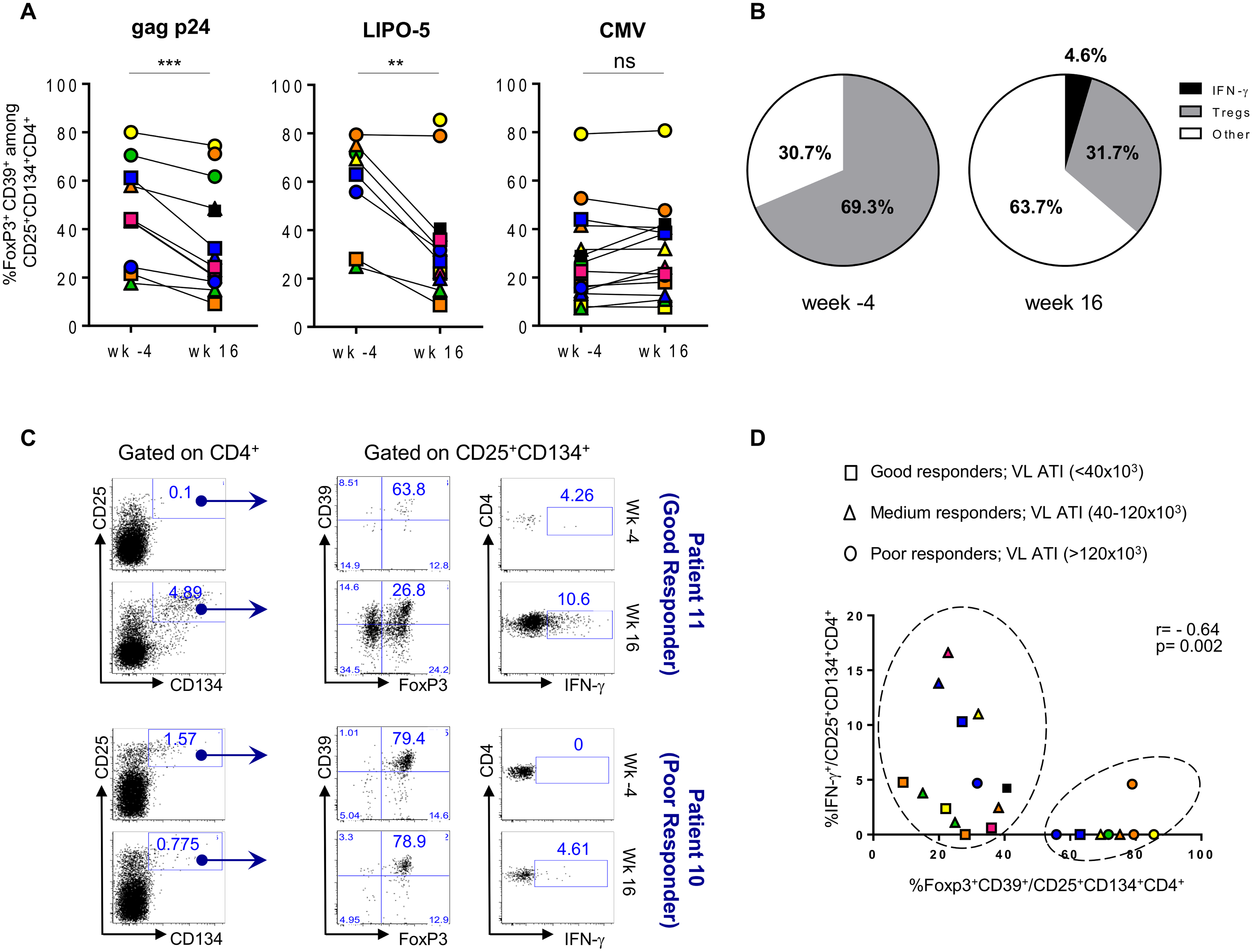 HIV-specific Tregs/Teffs ratio is affected by vaccination.