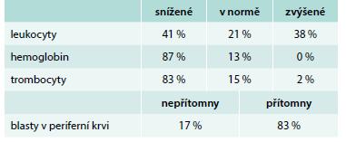 Hodnoty krevního obrazu v době diagnózy ALL u dospělých.