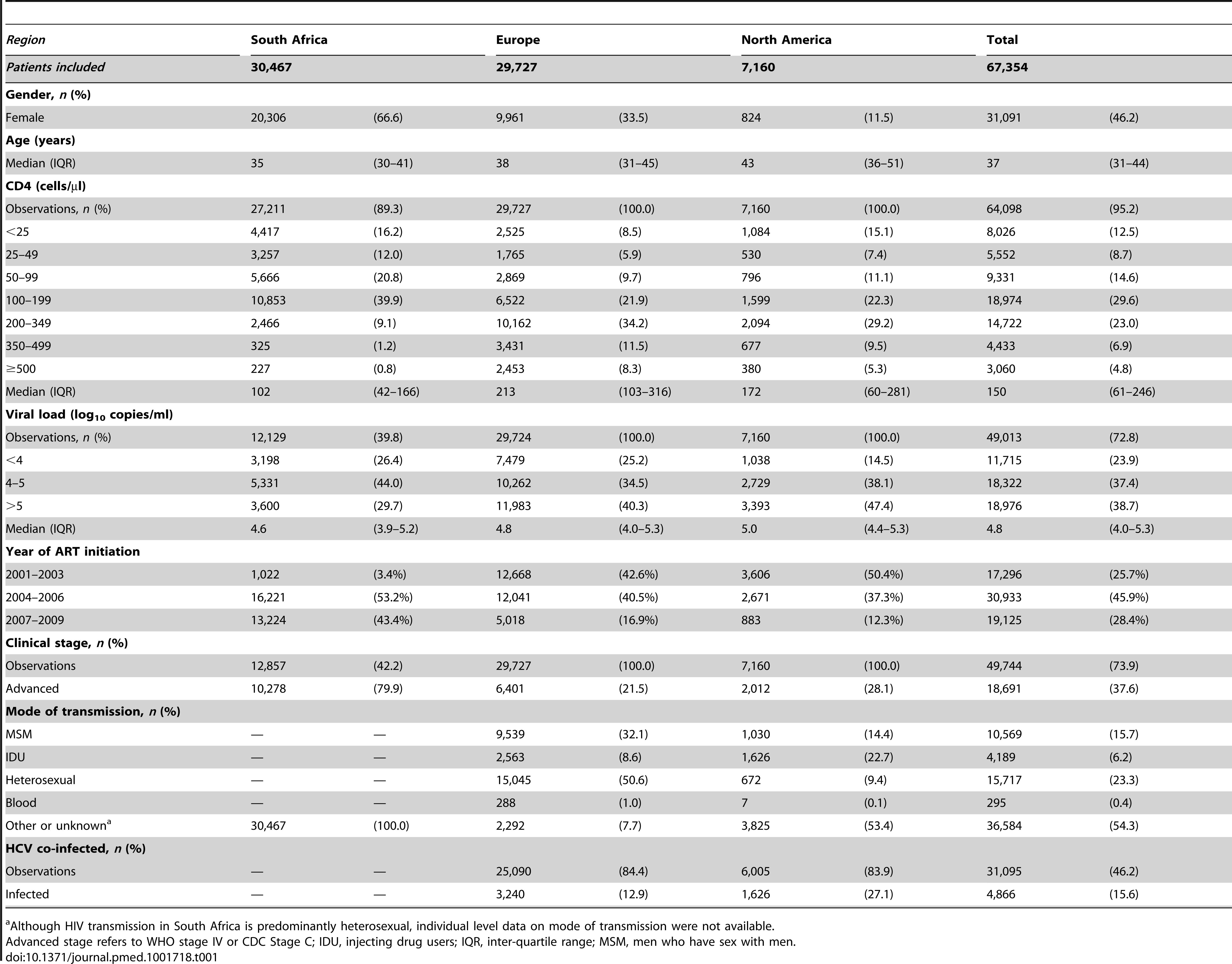 <b>Cohort characteristics at ART initiation for three regions, 2001–2009.</b>