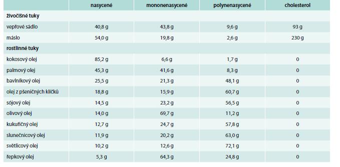 Obsah jednotlivých mastných kyselin a cholesterolu ve 100 g potravin