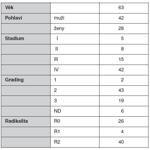 Charakteristika souboru pacientů s karcinomem pankreatu
